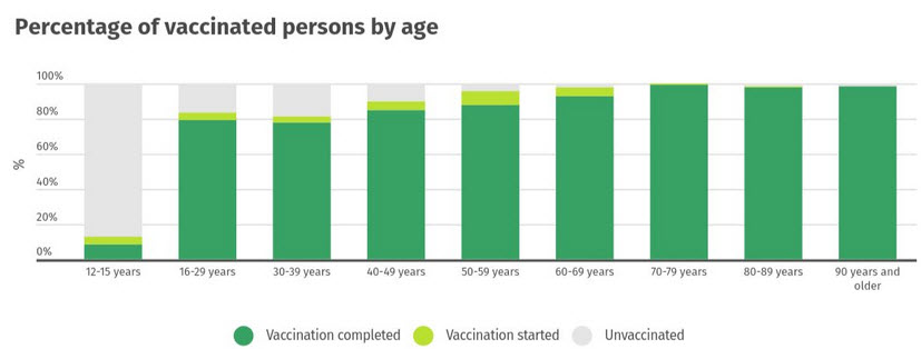 iceland vaccinations