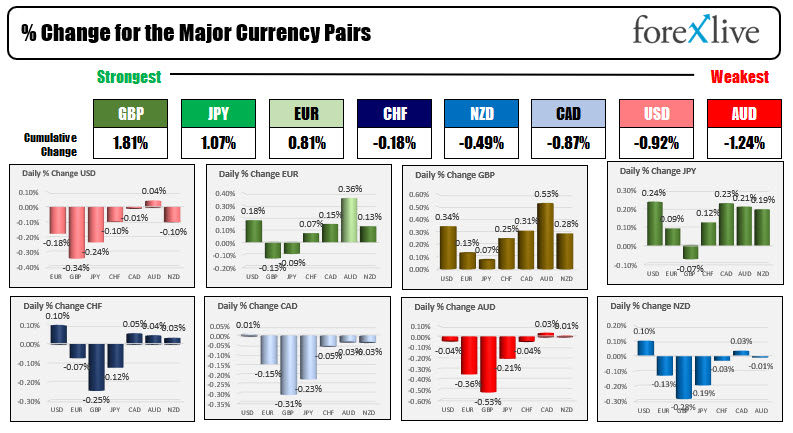 The USD is weaker. Bitcoin surges. Covid fears increase
