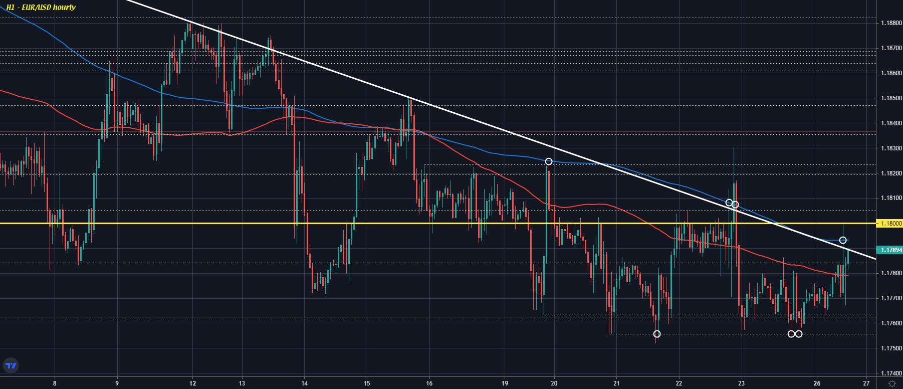 EUR/USD H1 26-07