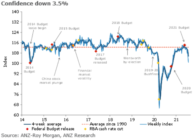 The ANZ/Roy Morgan weekly survey of consumer confidence in Australia is barely above 100