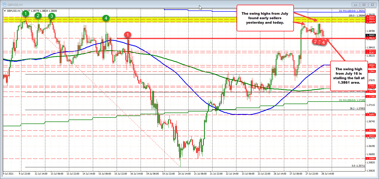 Narrow trading range ofonly 33 pips today_