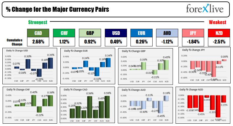 France's CAC, UK's FTSE, German Dax closing near highs_