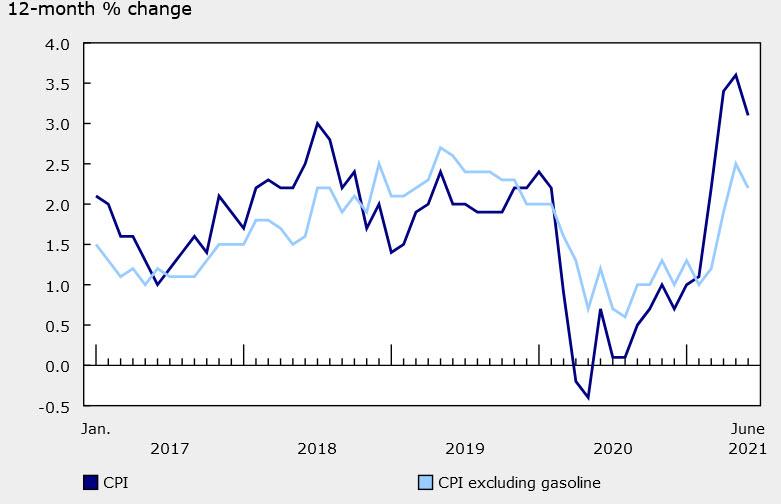 Canadian June consumer price index data