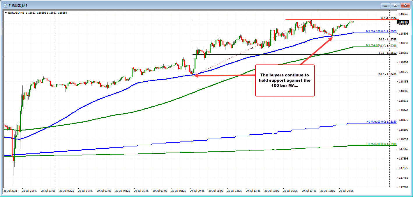 The 100 bar MA on the 5 minute chart continues to hold support