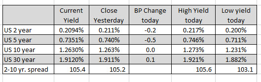 US yields are near unchanged