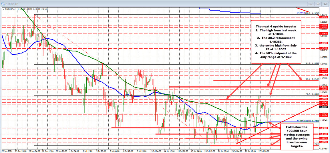 EURUSD steps through technical levels today