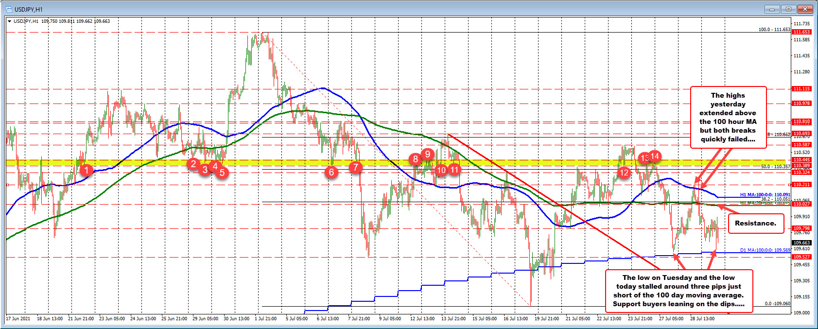 The USDJPY100 day moving averages at 109.569_
