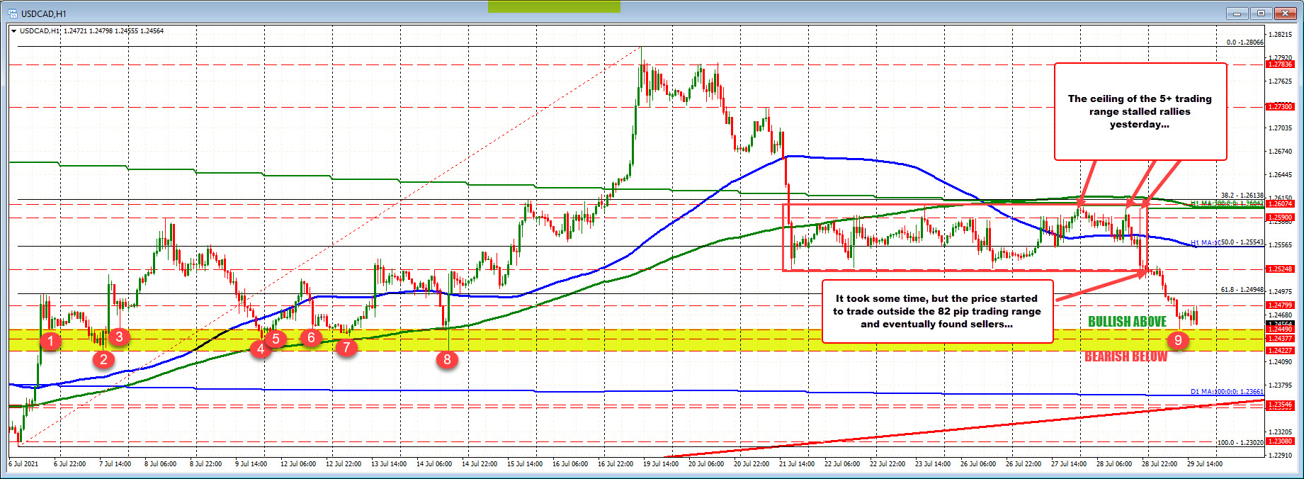 Extends the 82 pips trading range