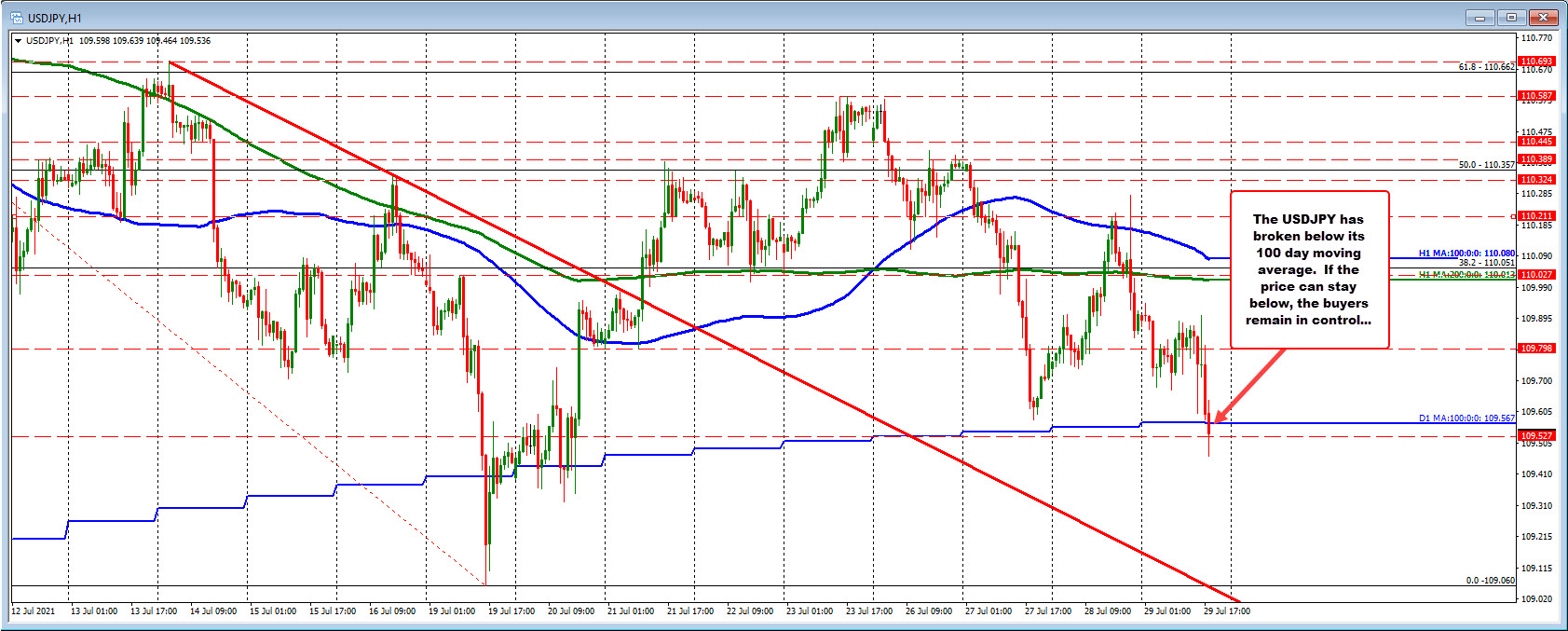 USDJPY is below its 100 day moving average