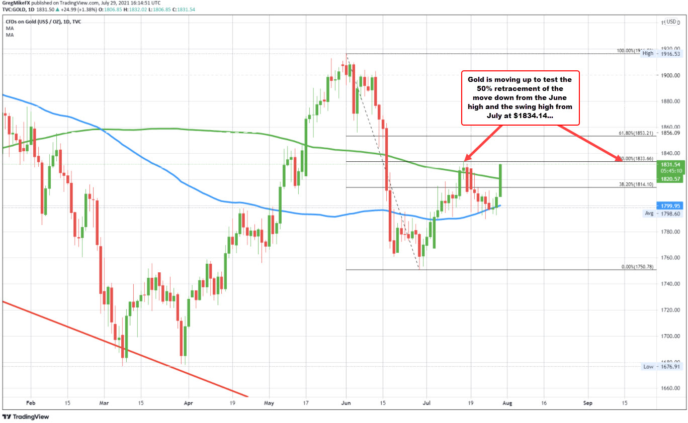 The50% retracement and swing high from July isbeing approached_