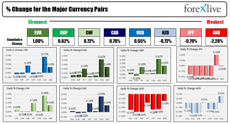The USD is marginally higher/mixed
