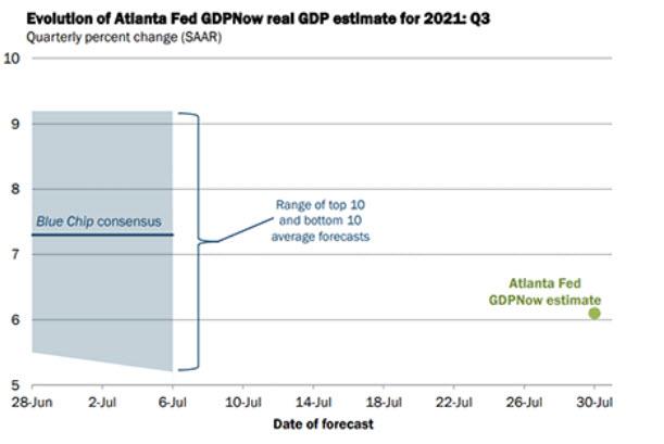 The Atlanta Fed did a good job of forecasting Q2