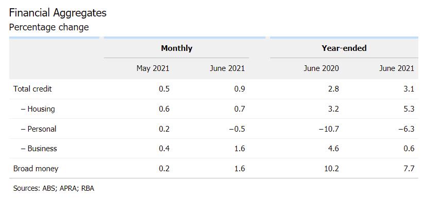 Australia Private Sector Credit for June +0.9% m/m