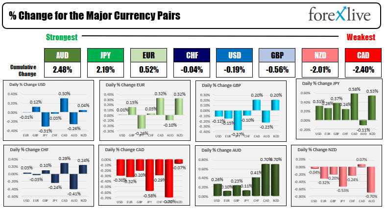 The end is one of the strongest while the Canadian is one of the weakest currencies today