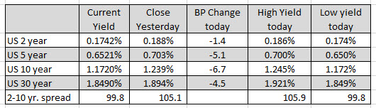 Varying gains for the major indices_