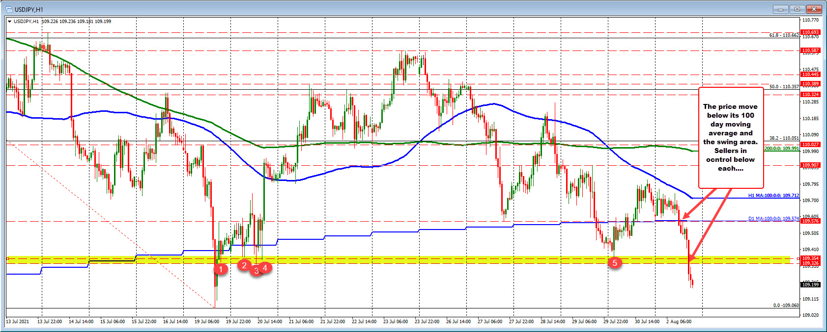 Buying of JPY pairs as London traders exit