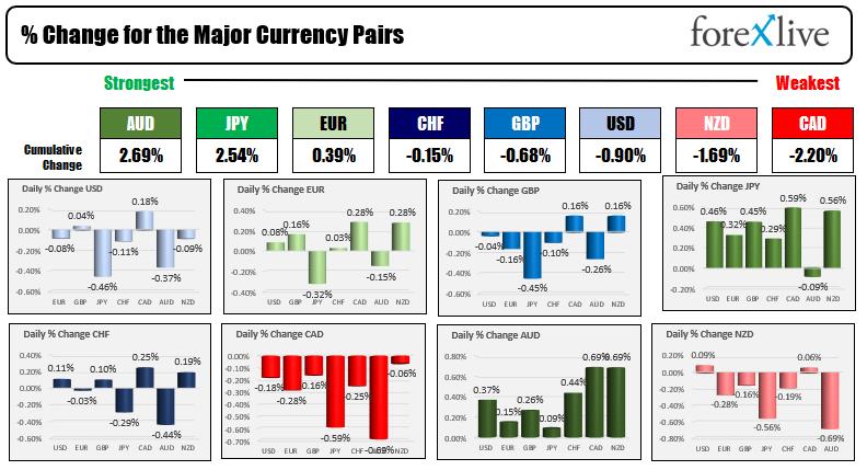 US dollar is weaker