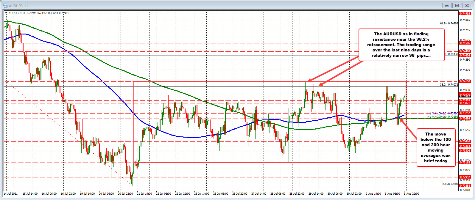 AUDUSD has had an up down and back up day