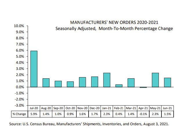 US factory orders for June 1.5% versus 1.0% estimate - ForexLive