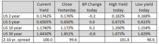 Modest gains and losses for most of the major indices_