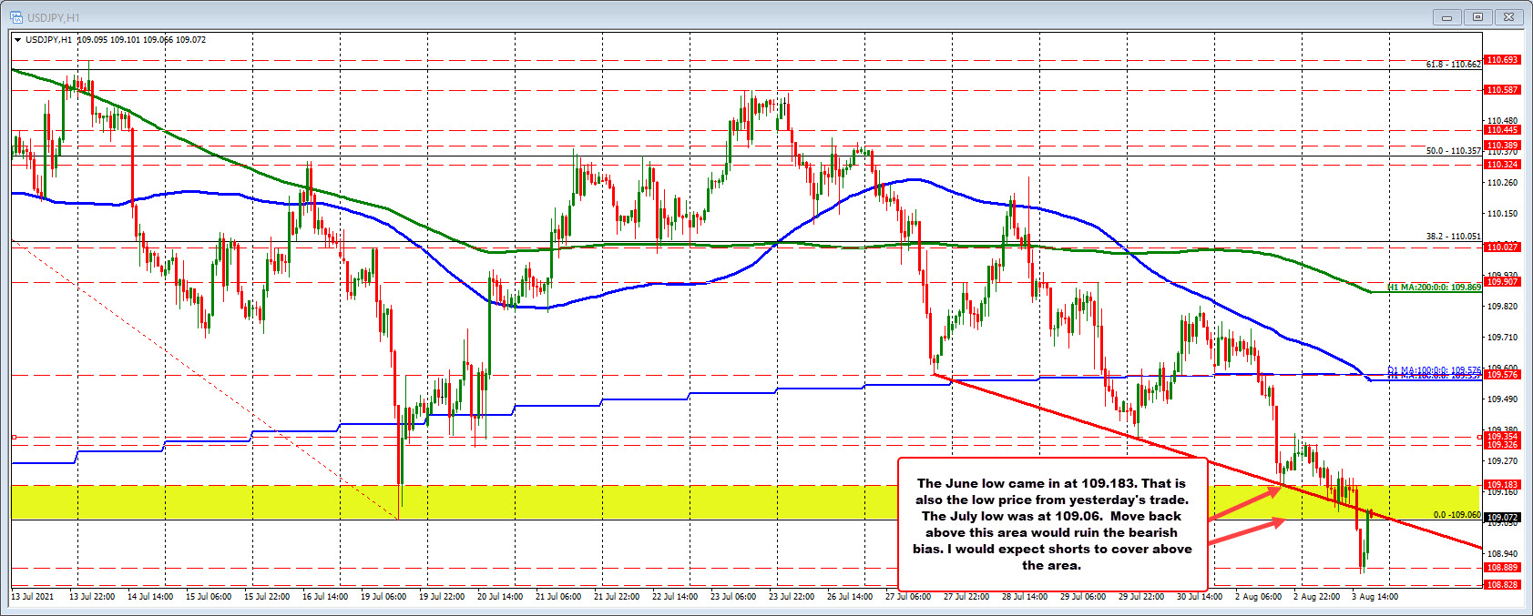 The June low at 109.183 remains a risk level for sellers