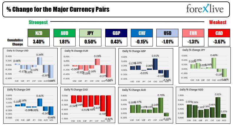 US dollars rebounded