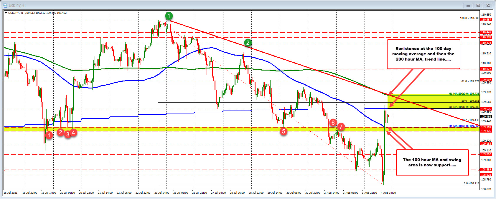 100 and 200 hour moving averages and the100 day moving average are all in play in the USDJPY