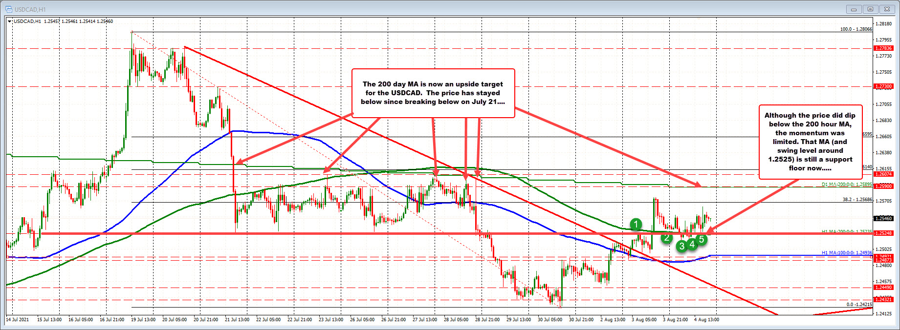 USDCAD pair is torn between lower oil and stronger USD flows