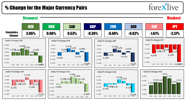 Forex news for North American trading on August 4, 2021.