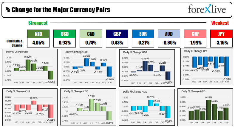 The lower dollar turned to a higher dollar. Gold gains were reversed. Oil remains lower. Stocks are still lower