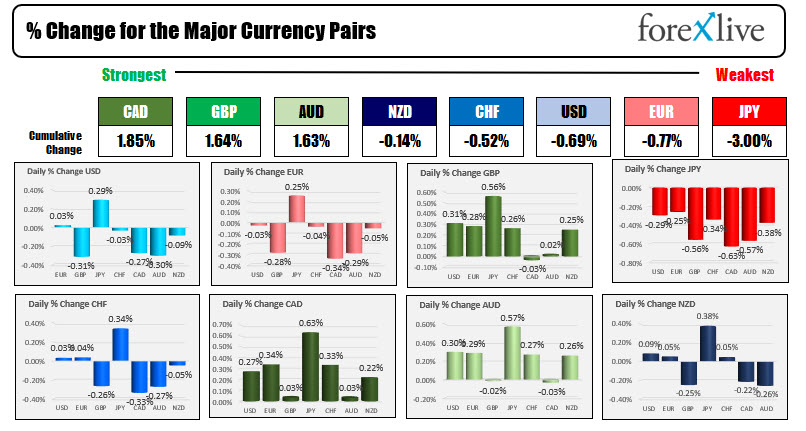 Forex news forNorth American trading on August 5, 2021