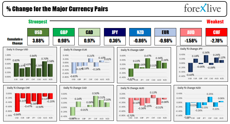 Forex news for North American trading on August 6, 2021