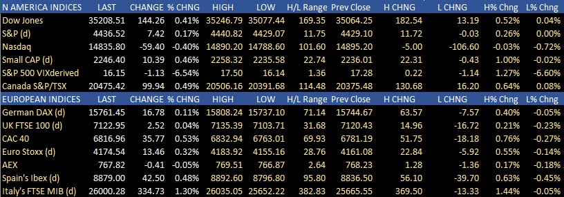 US and European stocks moved mostly higher