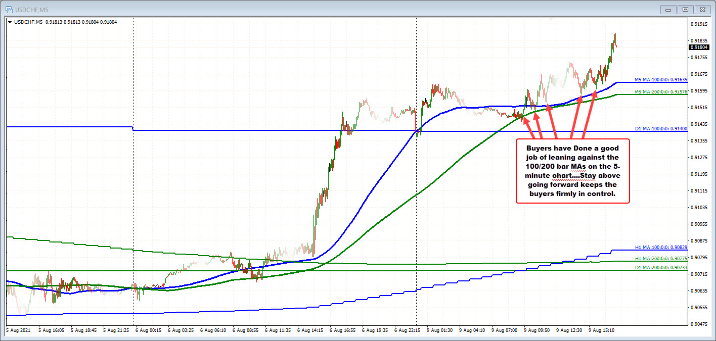 USDCHF on the 5 minute chart