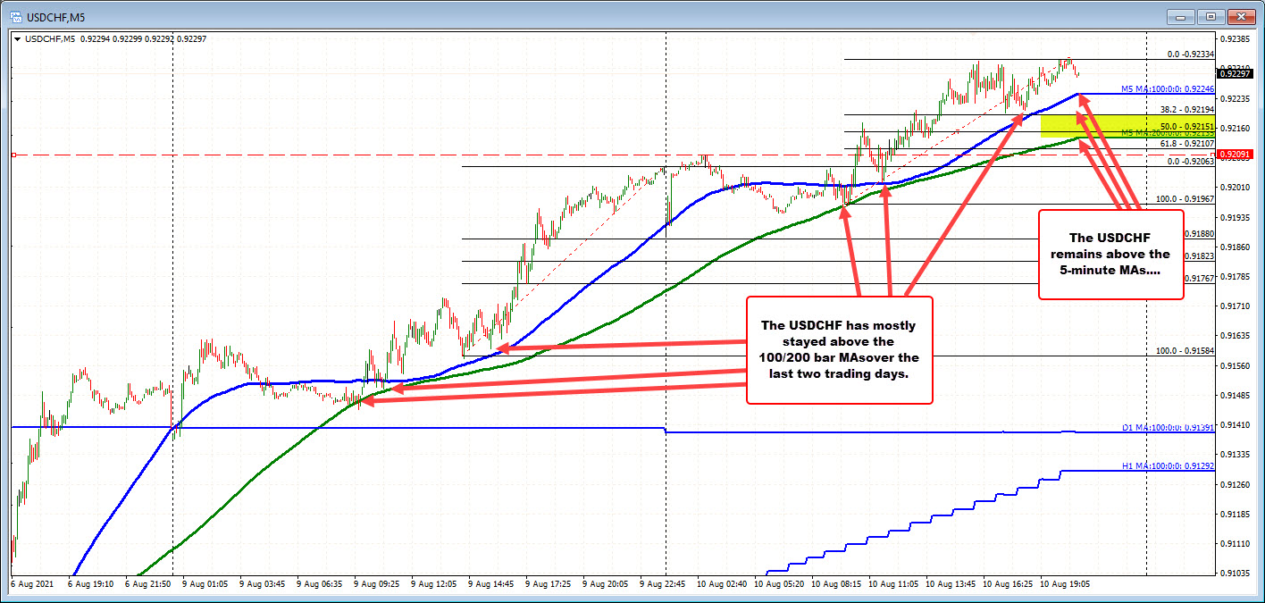 The pair is sideways to higher in the NY session but keeps the buyers in control