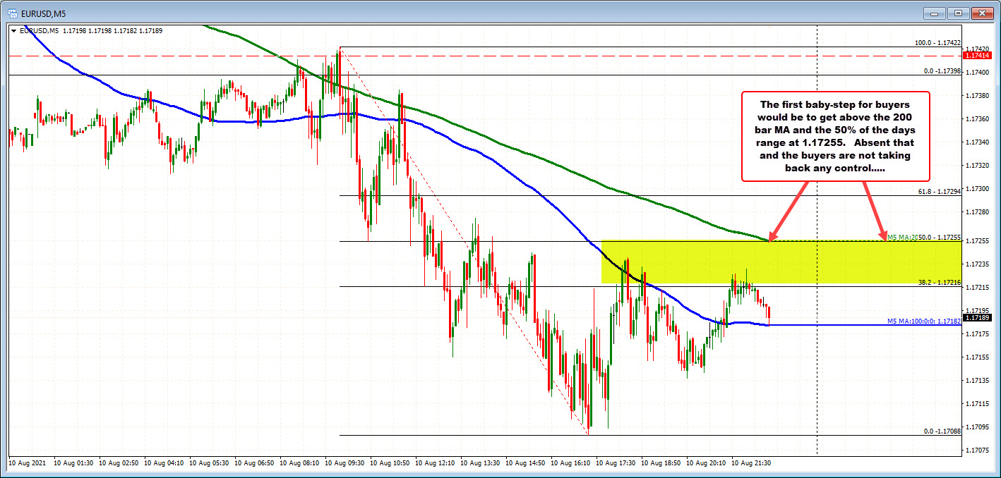 What levels are in play for the EURUSD and the GBPUSD. Are the bottoms in place