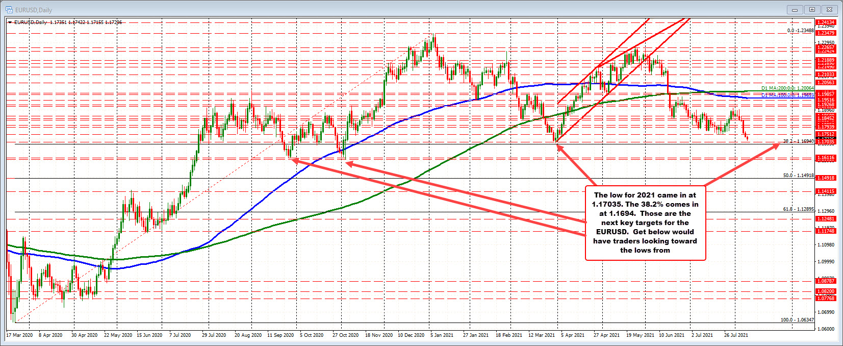 The low for 2021 is at 1.17035