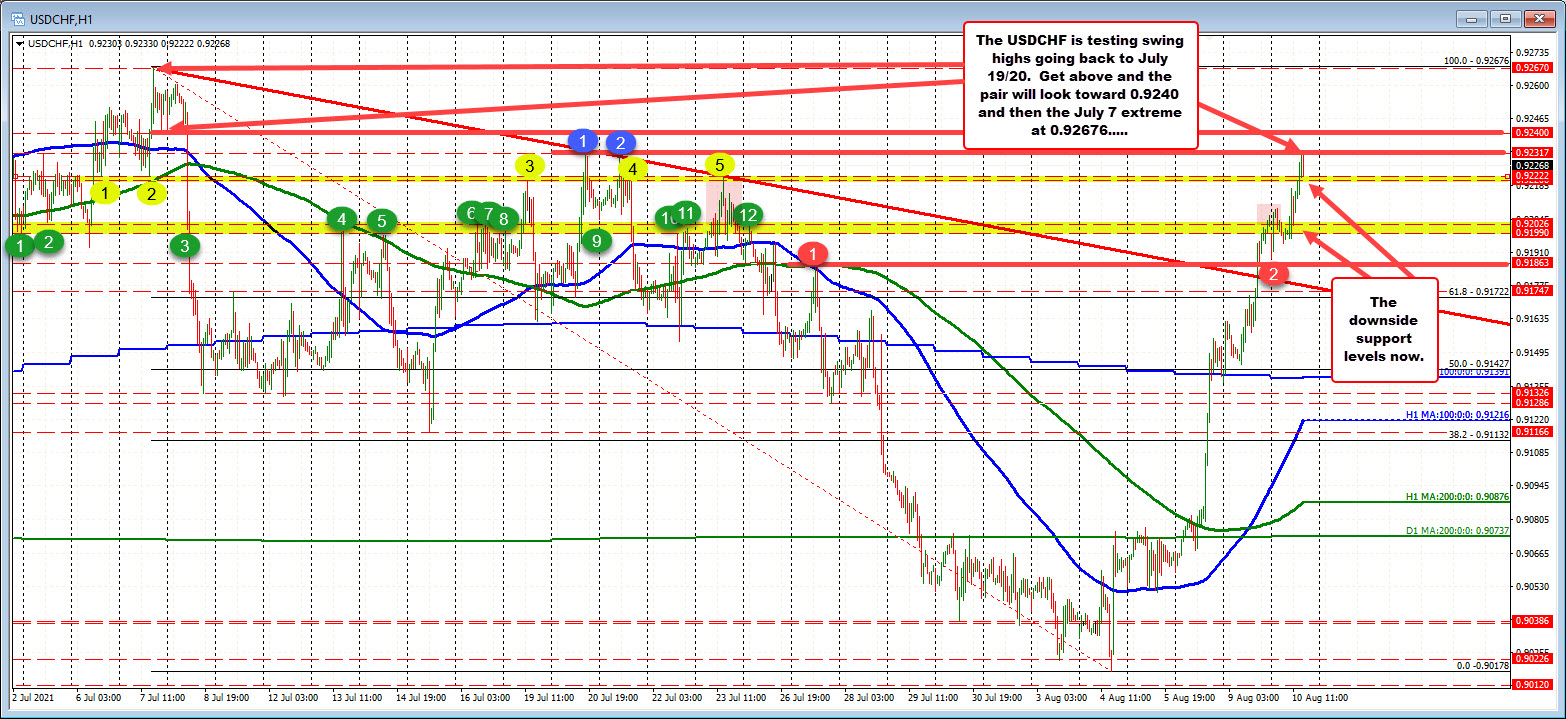 Clues from the hourly and 5-minute chart