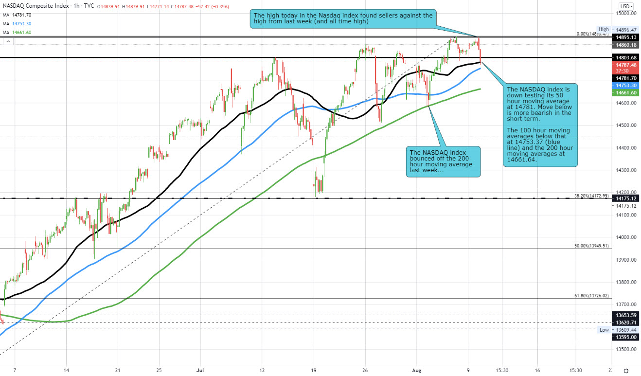 Index tests it 50 hour moving average