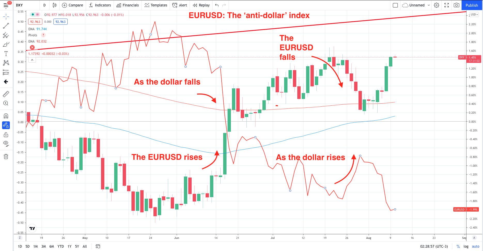 Euro's moving parts