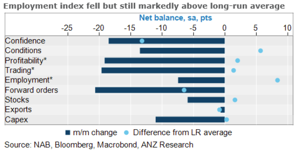 ANZ with the analysis, saying that the National Australia Bank July Business Survey,