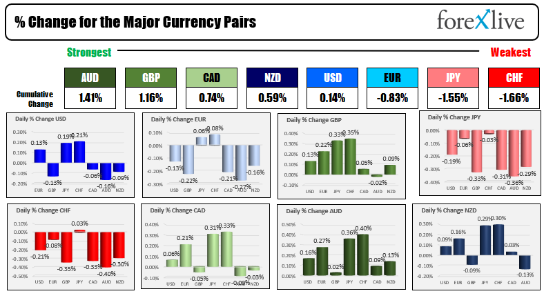 The USD is mixed in narrow trading ranges