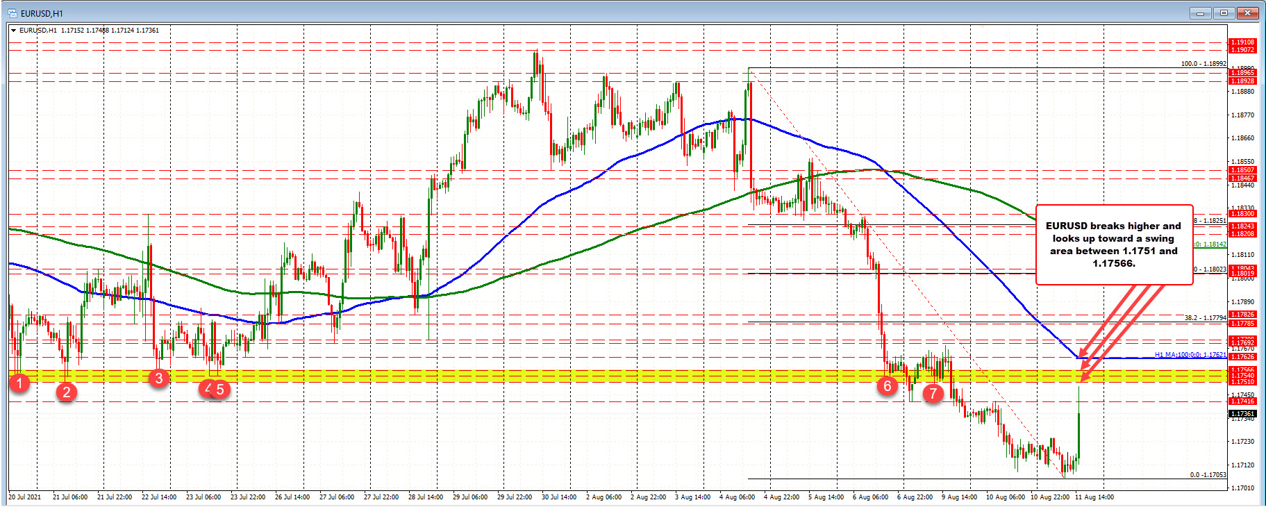 Swing area between 1.1751 1.17566.Falling 100 hour moving average above that at 1.17613.
