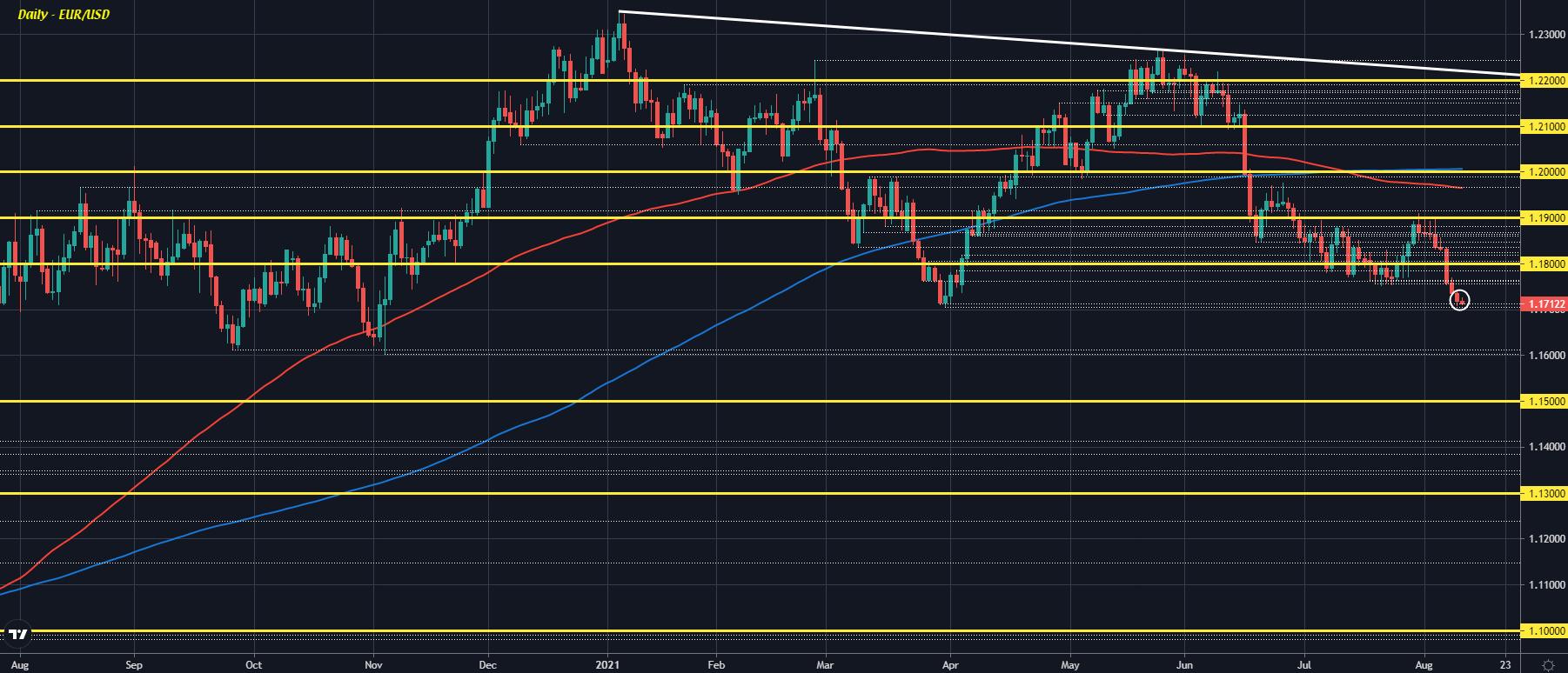 EUR/USD D1 11-08