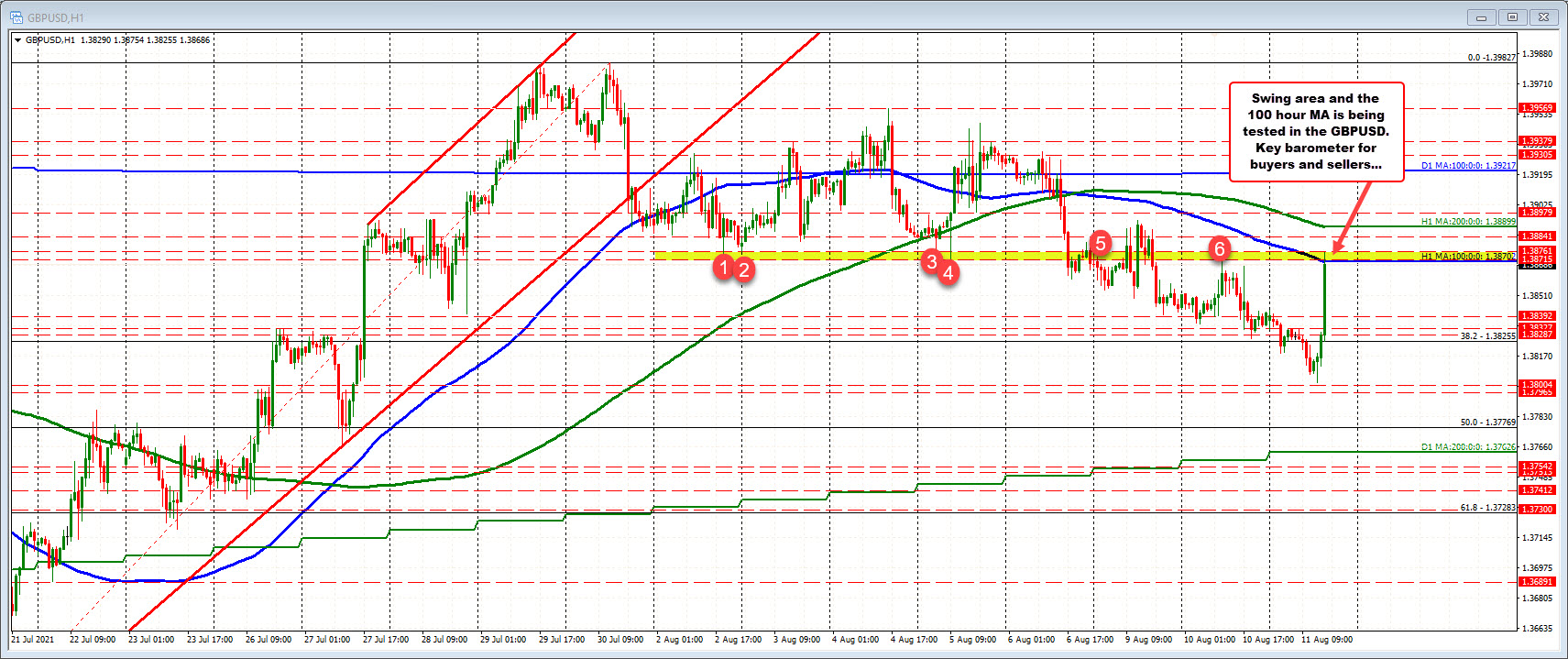 Swing area and the 100 hour MA being tested