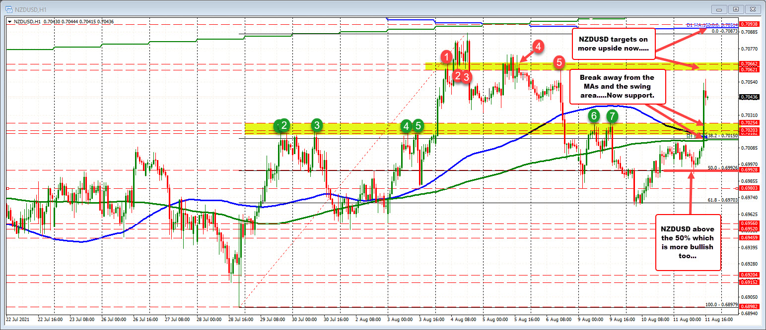 NZDUSD on the hourly chart saw the price move above the 100/200 hour moving averages