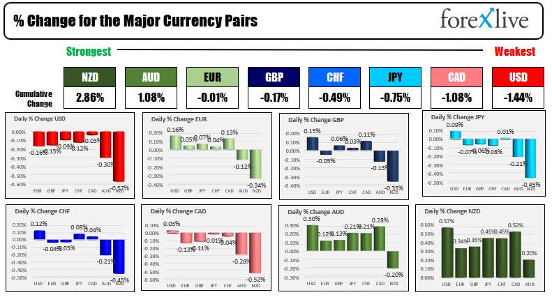 US dollars and weakest