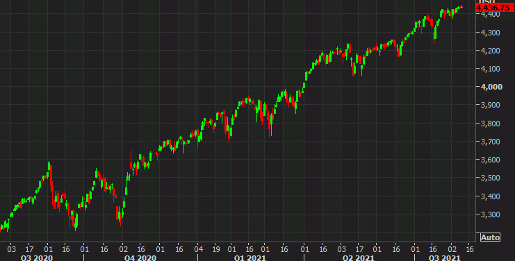 Futures moderately higher