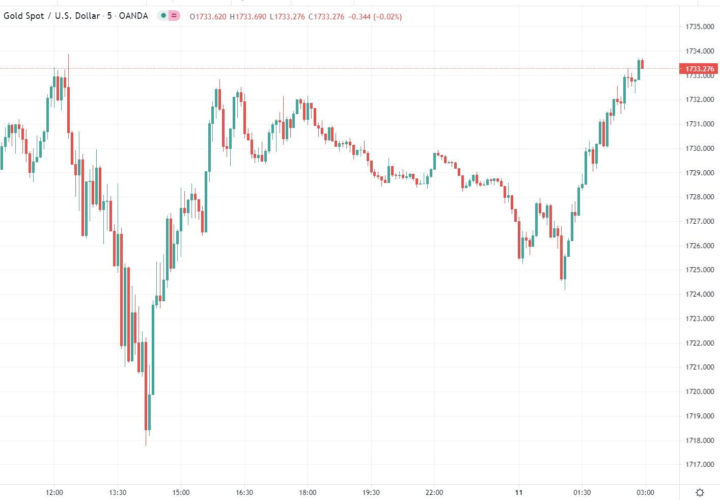 Forex news for Asia trading onWednesday11August 2021