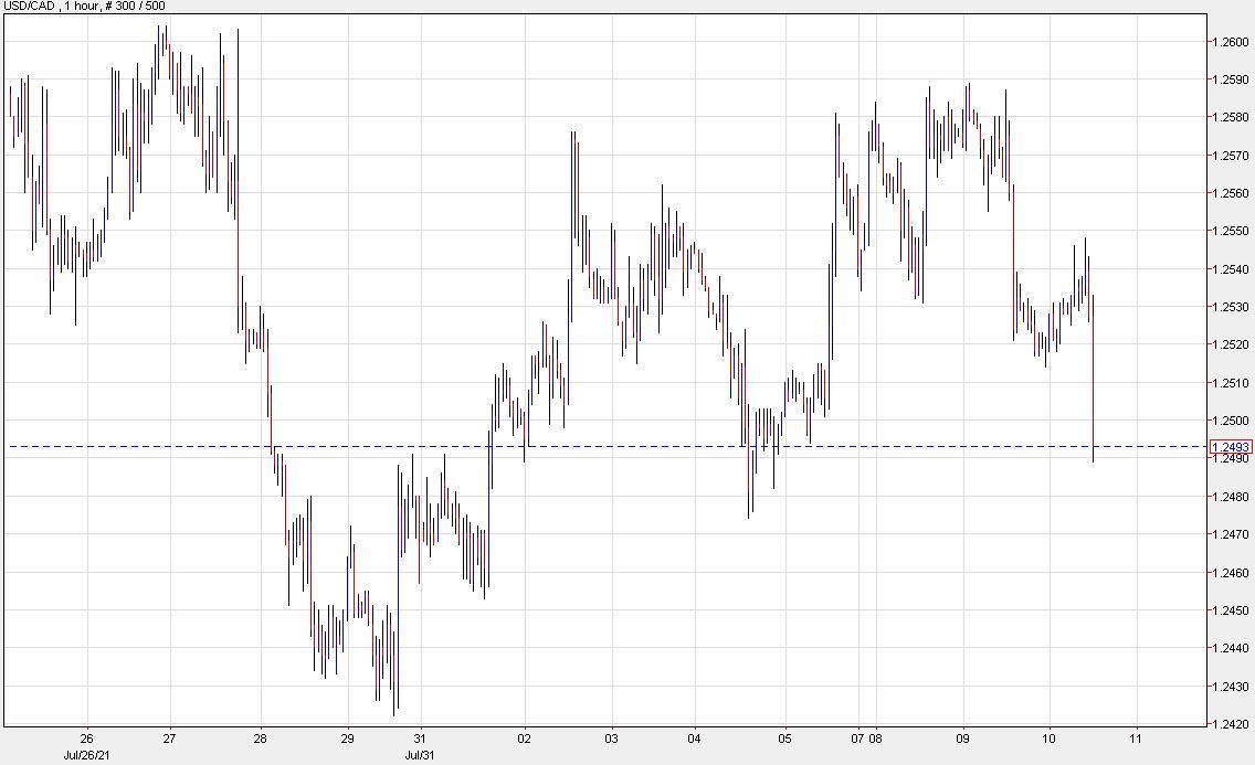 US dollar under broad pressure